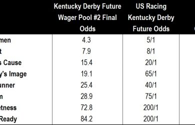 Kentucky Derby Future Pool #2