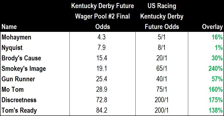 Kentucky Derby Future Pool #2