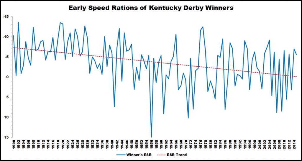 Kentucky Derby Pace