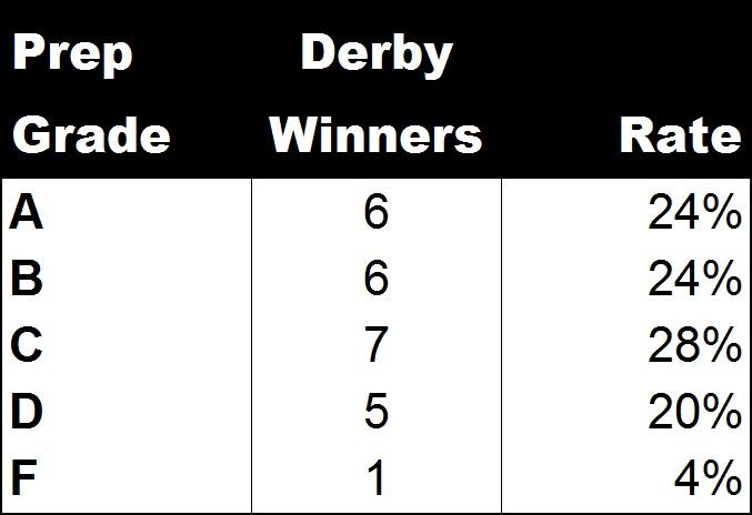 Derby Winner Prep Grades