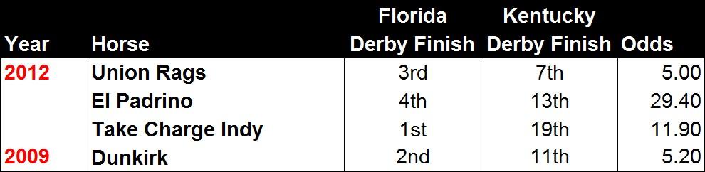 Florida Derby Performers