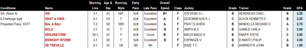 Kilroe Mile Report Card