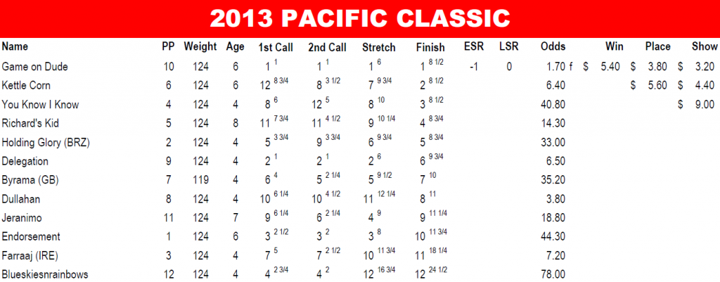 2013 Pacific Classic Results