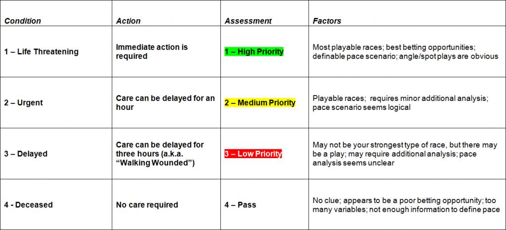 Triage Chart