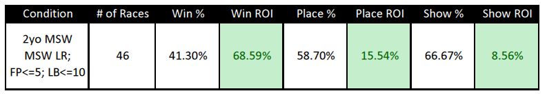 2yo Maidens Stats