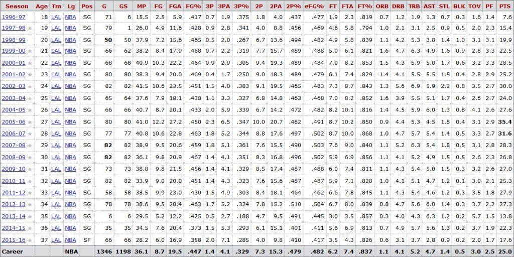 Kobe Bryant Career Stats