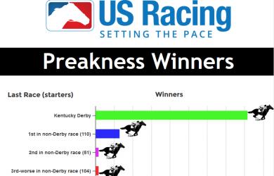 Preakness Stakes Winners