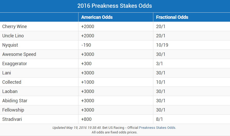 Preakness Odds