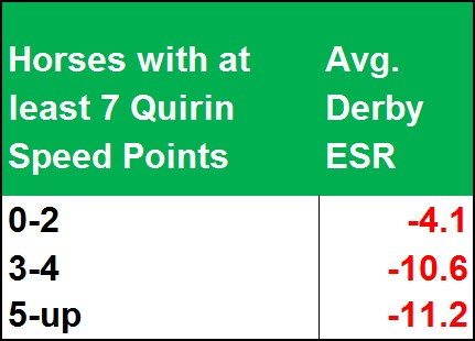 Quirin Points & Derby Pace Summary