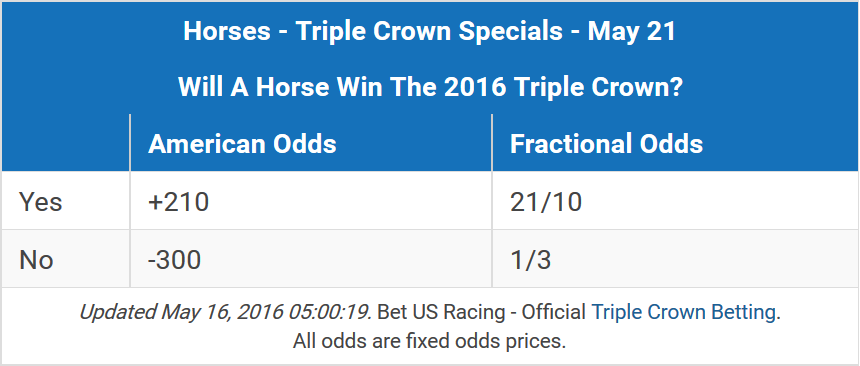 TC Odds