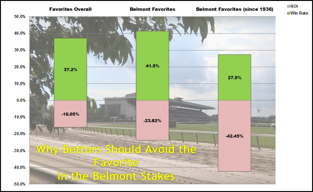 Belmont-Favorites