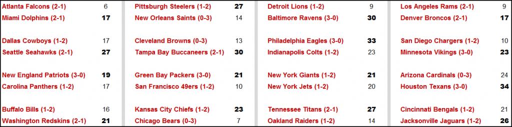 2016 NFL Preseason Scores
