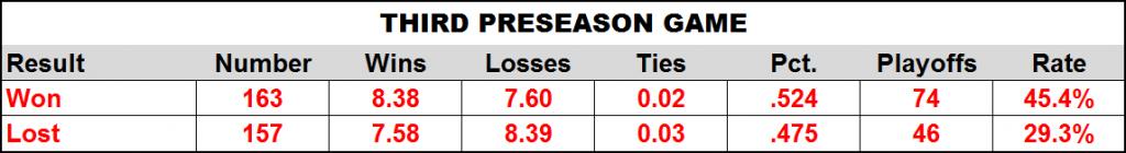 Third Preseason Game Stats