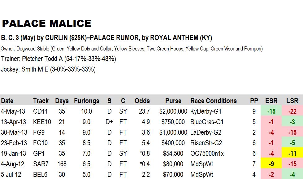 Palace-Malice