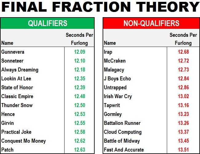 FinalFractionTheoryContenders