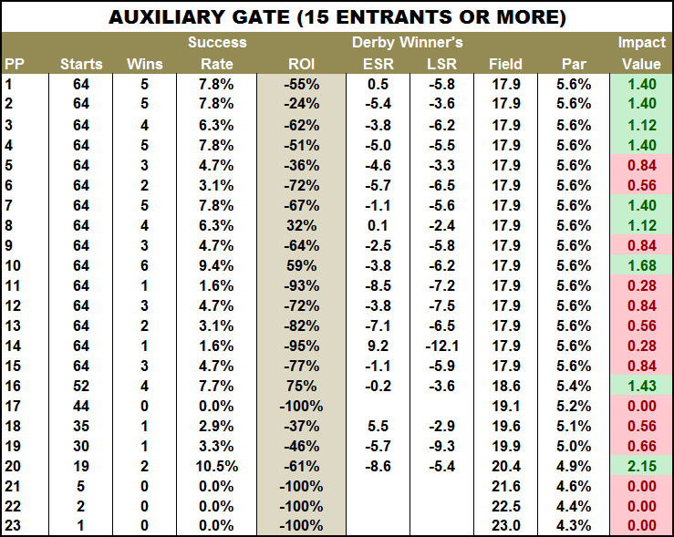 Auxiliary_Gate_Stats