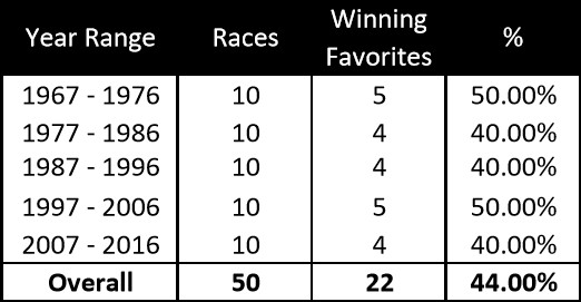Preakness-Favorites