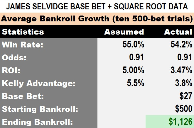 Figure 2: Base Bet Plus Square Root (BB+SR) Bankroll Growth