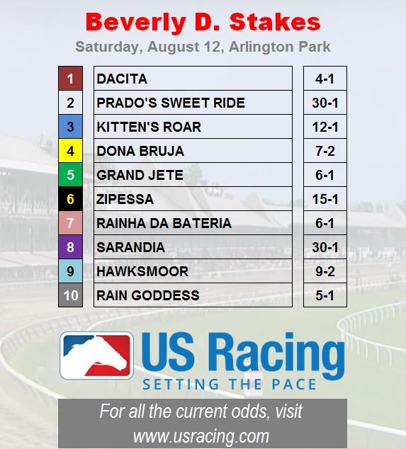 Beverly-D-Odds