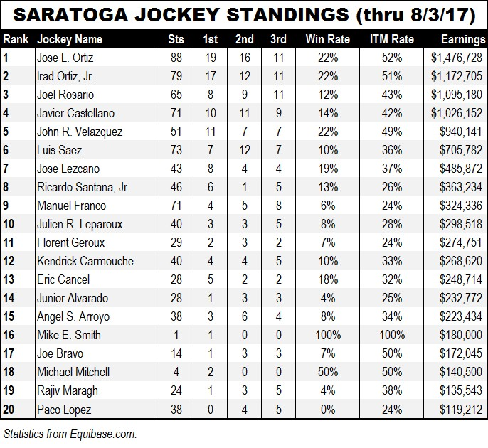 SAR-jockey-standings