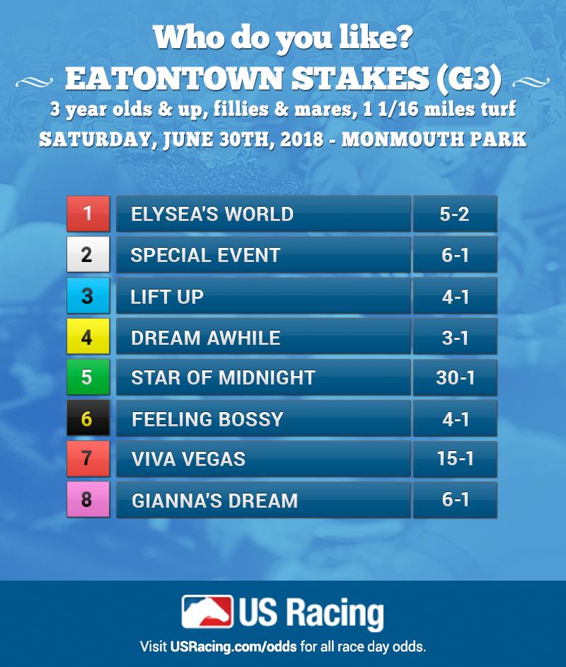 Eatontown-Odds-USR