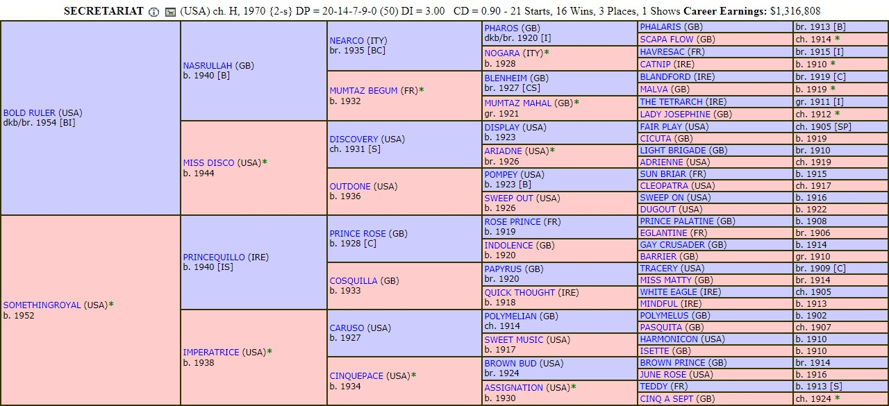 Secretariat-pedigree