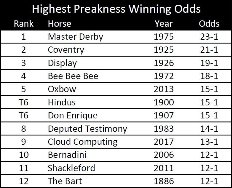 Preakness-Longshot-Winners
